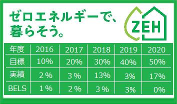 ZEH ゼロ・エネルギーで暮らそう。